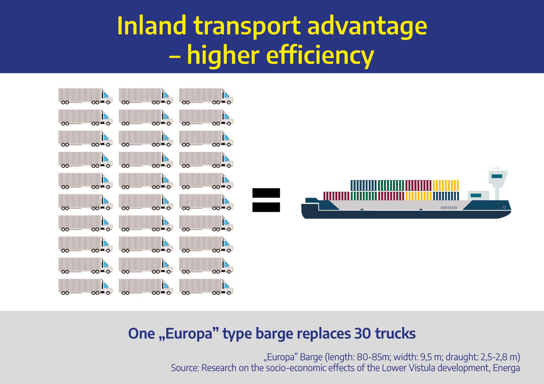 BENEFITS OF INLAND TRANSPORT
